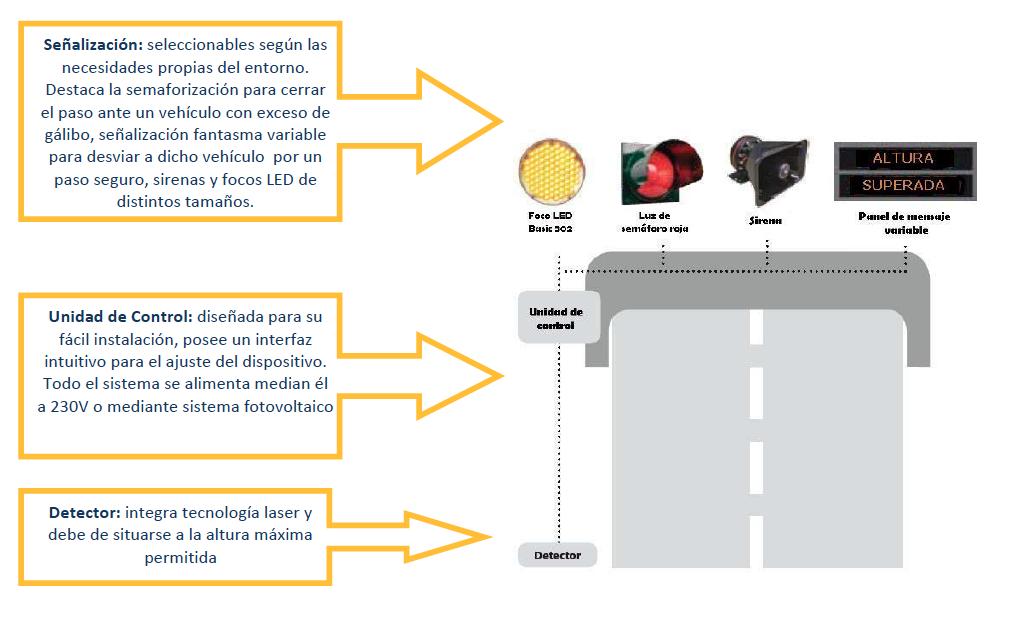 exceso de galibo sensor carreteras